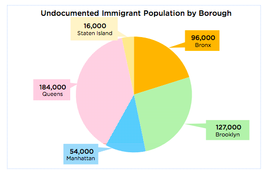 Chart via the Mayor's Office of Immigrant Affairs